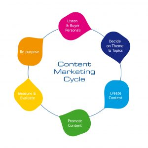 Content4Bizz blog