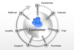Content4Bizz customer journey buyer-cycle
